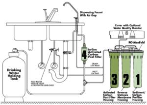 反渗透净水器组成结构图