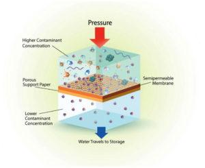 反渗透膜工作原理图